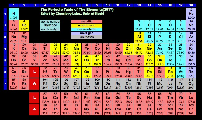 picture of periodic table